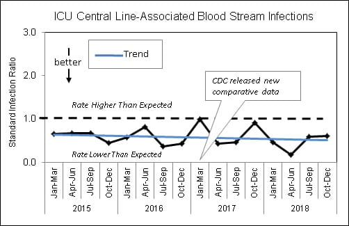 Central Line-Associated Bloodstream Infections