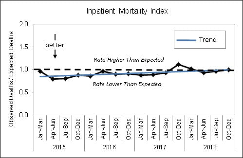 Inpatient Mortality Index