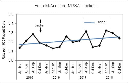 Hospital-Acquired MRSA Infections