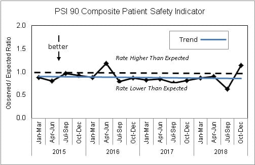 Patient Safety Indicators 90 Composite Patient Safety Indicaotr