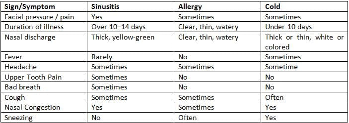 Table explaining allergy symptoms