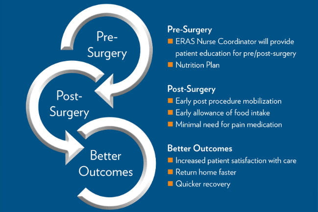 Graphic depicting ERAS procedure that reads: Pre-Surgery  ERAS Nurse Coordinator will provide patient education for pre/post-surgery  Nutrition Plan  Post-Surgery  Early post procedure mobilization  Early allowance of food intake Minimal need for pain medication  Better Outcomes Increased patient satisfaction with care Return home faster  Quicker recovery