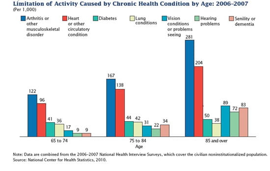 Chronic health conditions in ages 65 and older