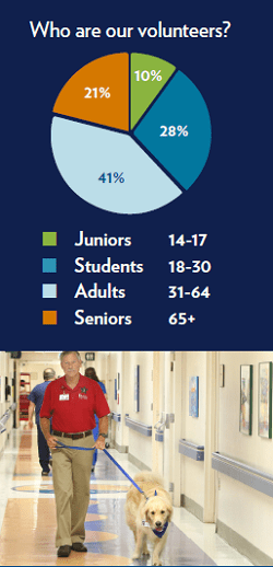 Graphic depicting a pie chart and decorative image that answers the question, 'Who are our volunteers?' The pie chart breaks down as follows: Juniors aged 14 to 17 make up ten percent of volunteers, Students aged 18 to 30 make up 28 percent of volunteers, Adults aged 31 to 64 make up 41 percent of volunteers, and Seniors who are 65 or older make up 21 percent of our volunteers.