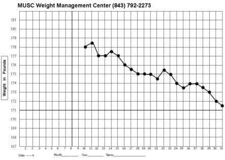 graphic regarding Printable Weight Loss Graph identified as Graph Your Fat MUSC Health and fitness Charleston SC